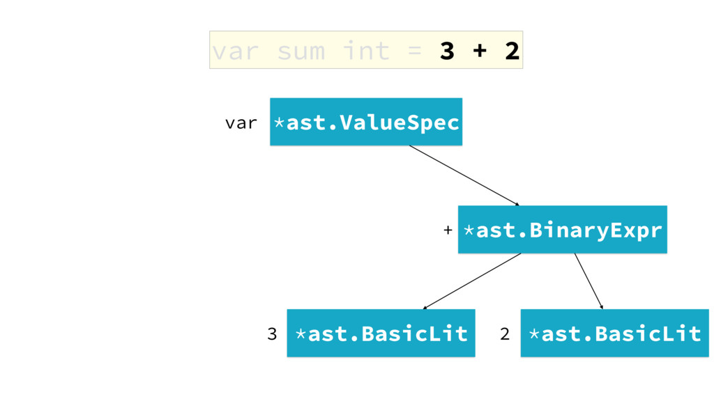 var sum int = 3 + 2 *ast.ValueSpec *ast.BinaryE...