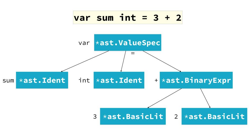 var sum int = 3 + 2 *ast.ValueSpec *ast.Ident *...
