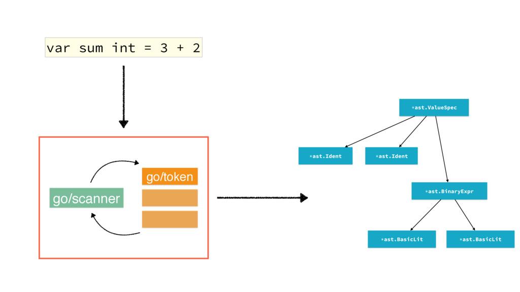 var sum int = 3 + 2 go/parser *ast.ValueSpec *a...