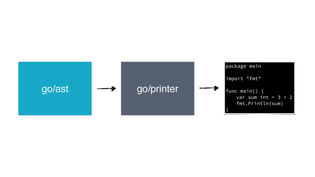 "go/ast go/printer package main import ""fmt"" fun..."