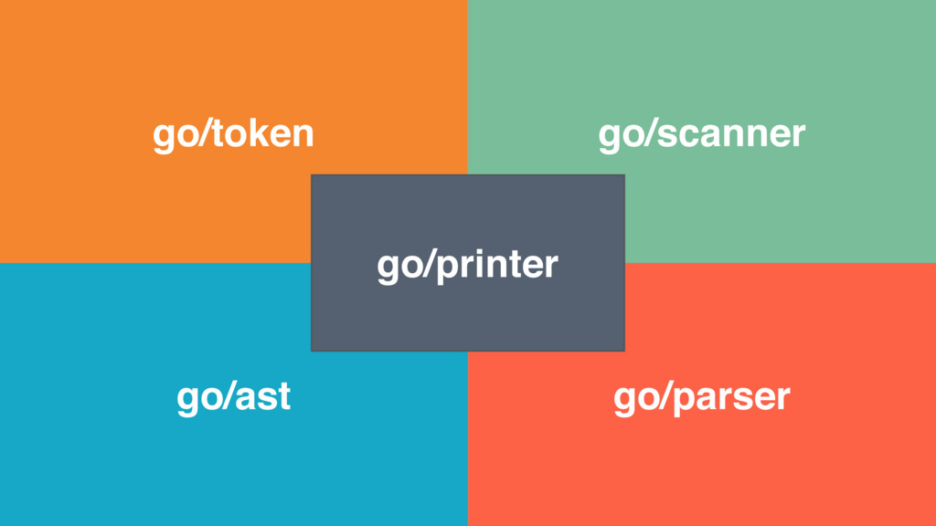 go/token go/scanner go/parser go/ast go/printer