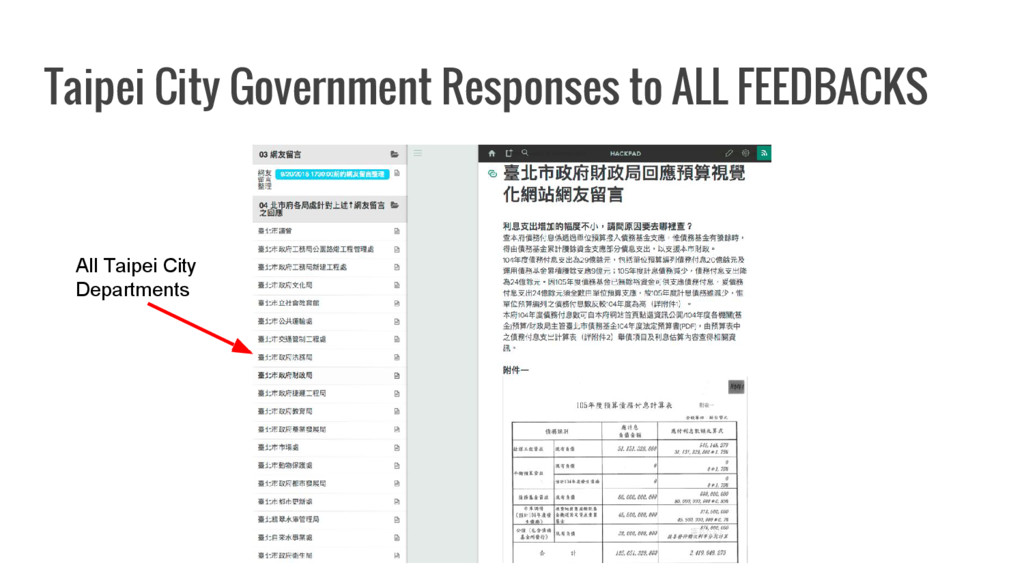 Taipei City Government Responses to ALL FEEDBAC...