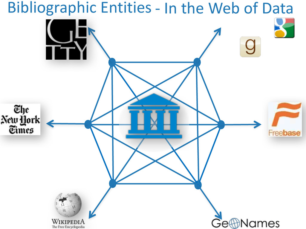 Bibliographic Entities -‐ In the W...