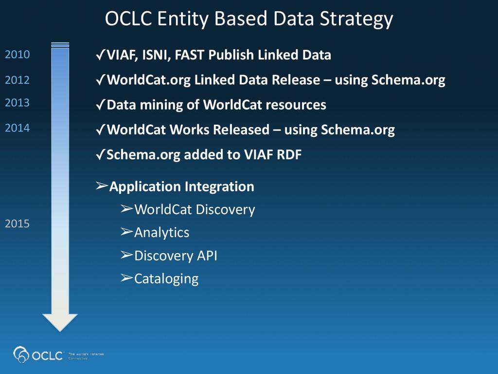 OCLC Entity Based Data Strategy ✓VI...