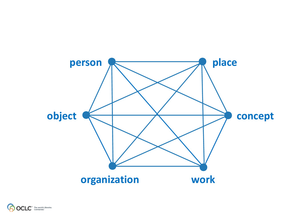 person place object concept organization work