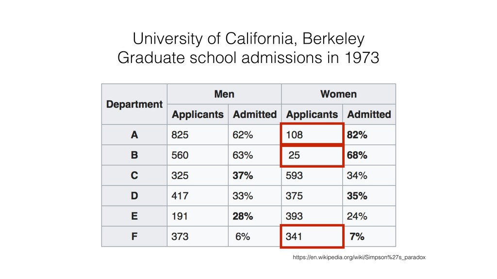 University of California, Berkeley Graduate sch...