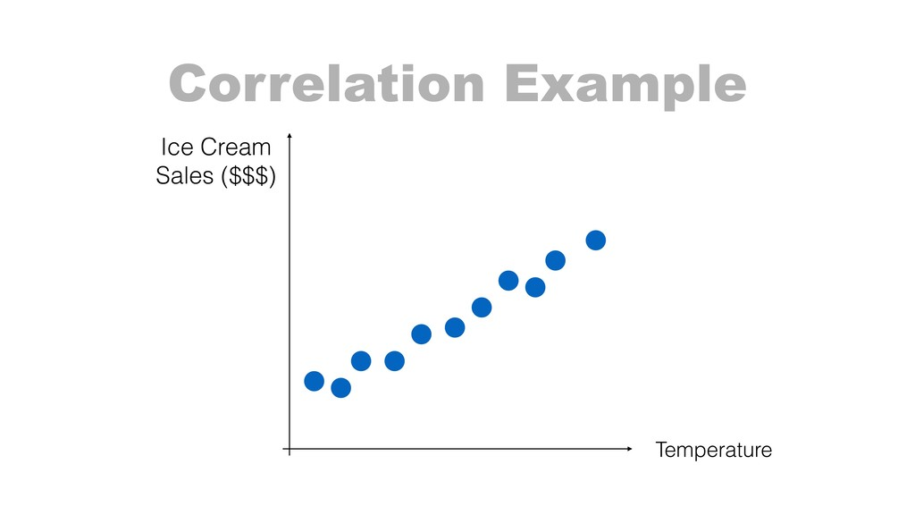 Correlation Example Temperature Ice Cream