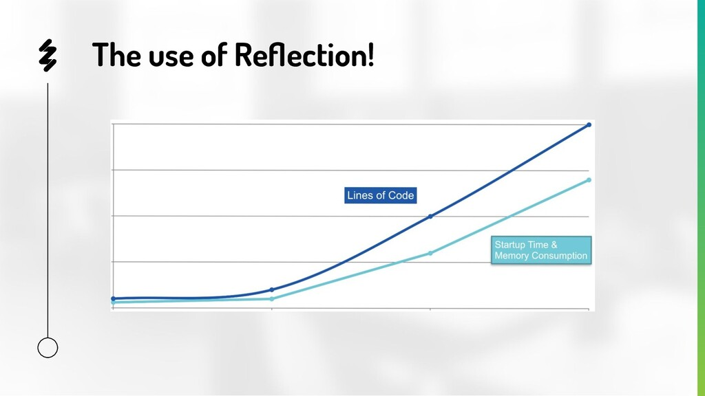 The use of Reflection!