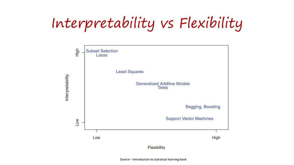Interpretability vs Flexibility Source – Introd...
