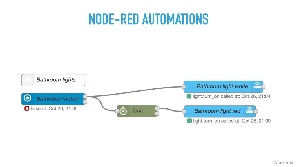 @aaronpk NODE-RED AUTOMATIONS