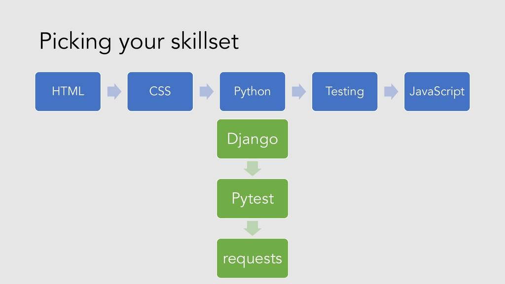 Picking your skillset HTML CSS Python Testing J...