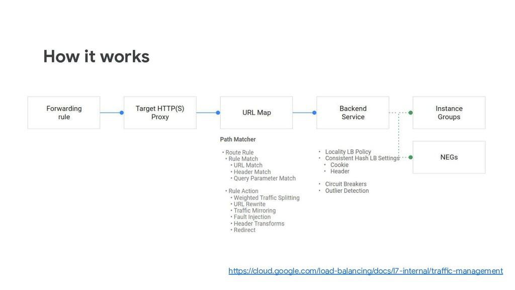 How it works https://cloud.google.com/load-bala...
