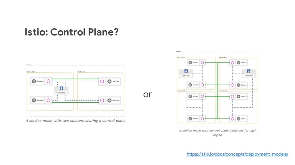Istio: Control Plane? or https://istio.io/docs/...