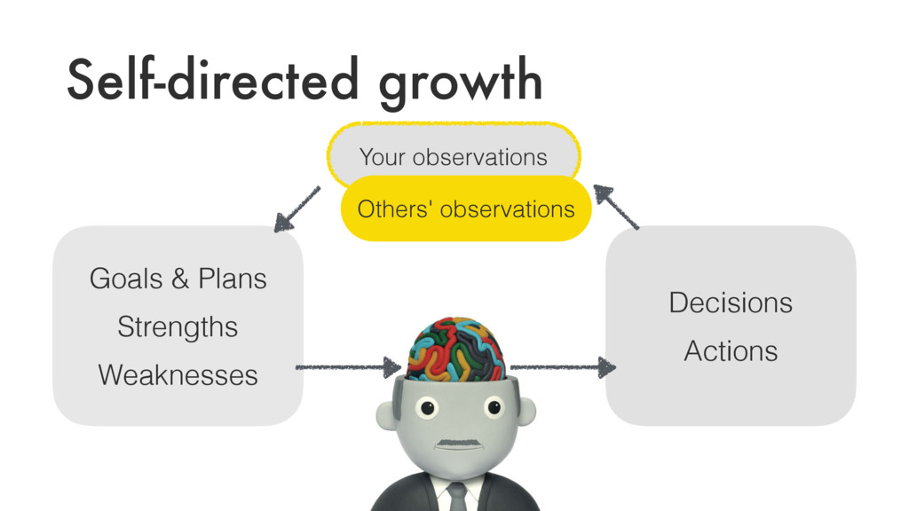 Self-directed growth Goals & Plans Strengths We...