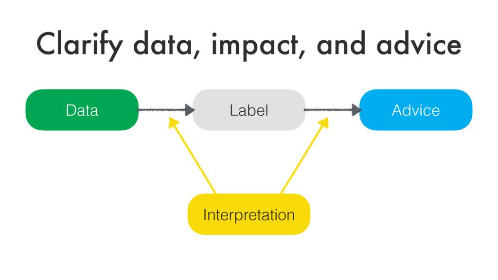 Clarify data, impact, and advice Data Label Adv...