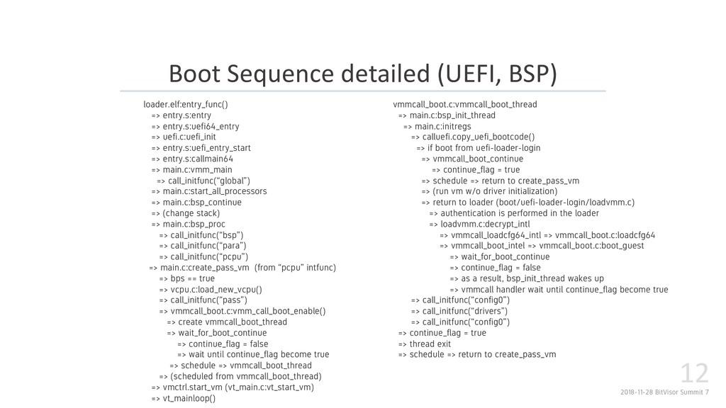 2018-11-28 BitVisor Summit 7 12 Boot Sequence d...