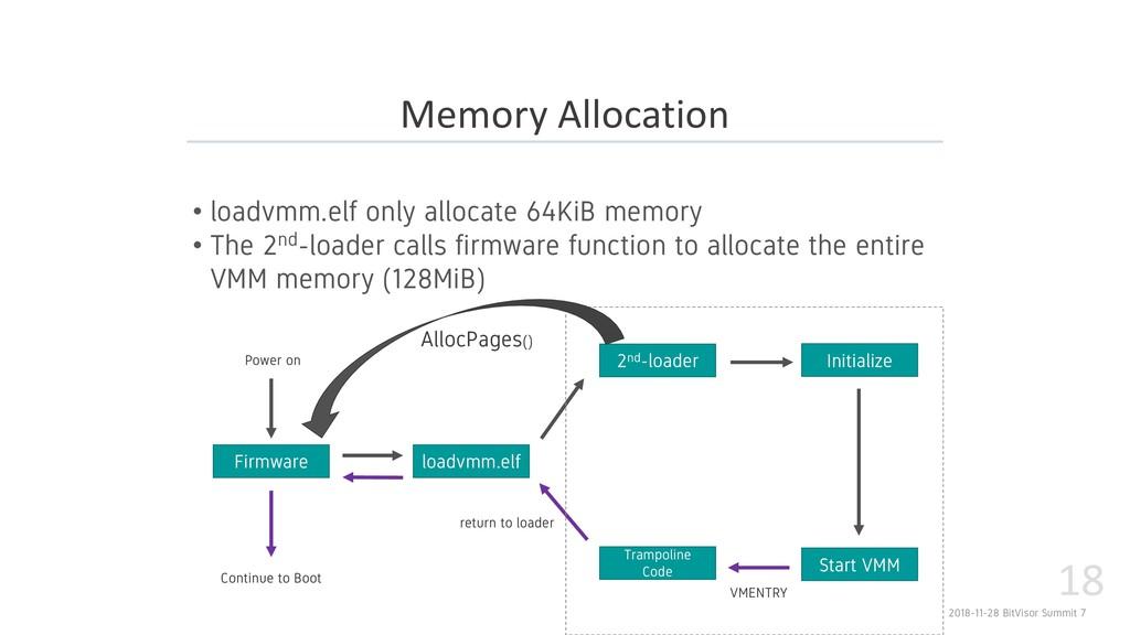 2018-11-28 BitVisor Summit 7 18 • loadvmm.elf o...