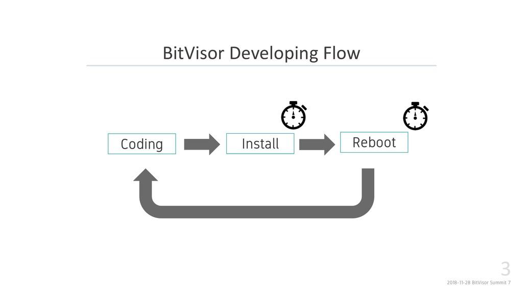 2018-11-28 BitVisor Summit 7 3 BitVisor Develop...