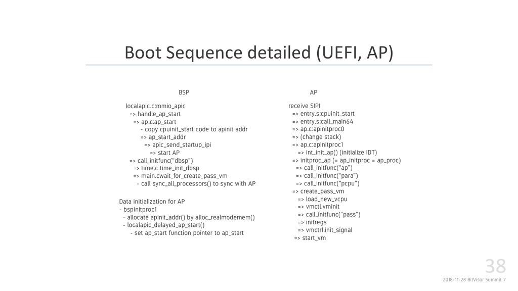 2018-11-28 BitVisor Summit 7 38 Boot Sequence d...