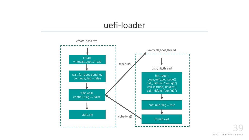 2018-11-28 BitVisor Summit 7 39 uefi-loader wai...