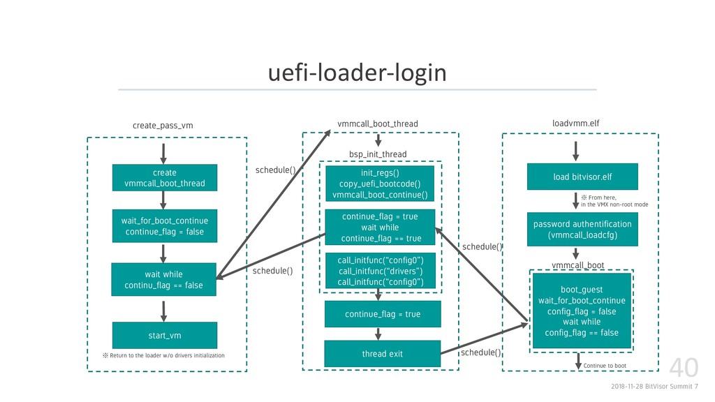 2018-11-28 BitVisor Summit 7 40 uefi-loader-log...