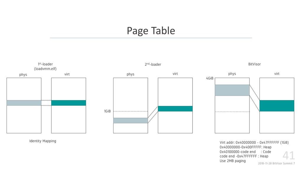2018-11-28 BitVisor Summit 7 41 Page Table 1st-...