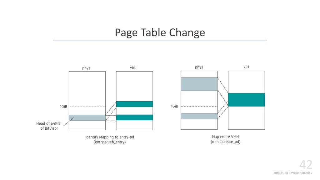 2018-11-28 BitVisor Summit 7 42 Page Table Chan...