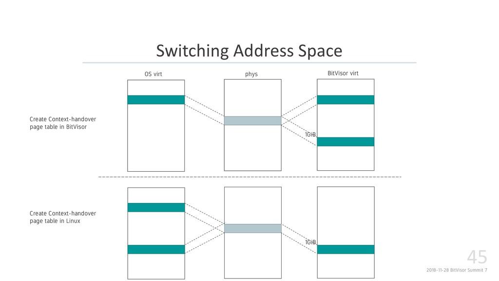 2018-11-28 BitVisor Summit 7 45 Switching Addre...