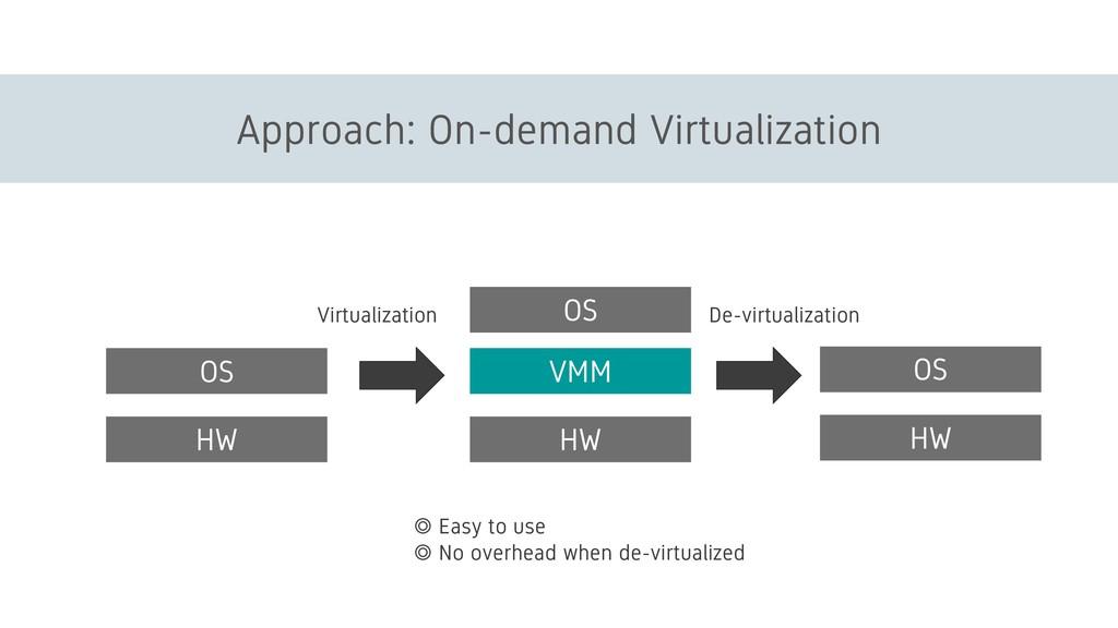 Approach: On-demand Virtualization HW OS VMM HW...