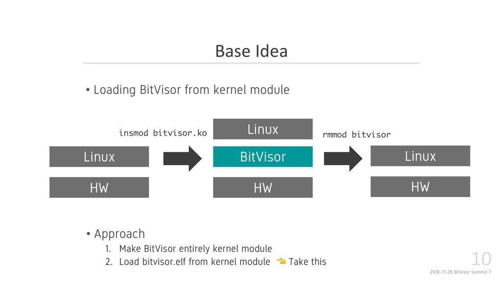 2018-11-28 BitVisor Summit 7 10 • Loading BitVi...