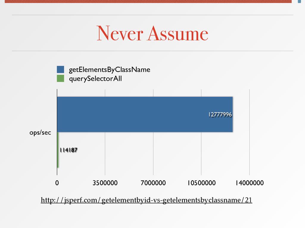 Never Assume ops/sec 0 3500000 7000000 10500000...