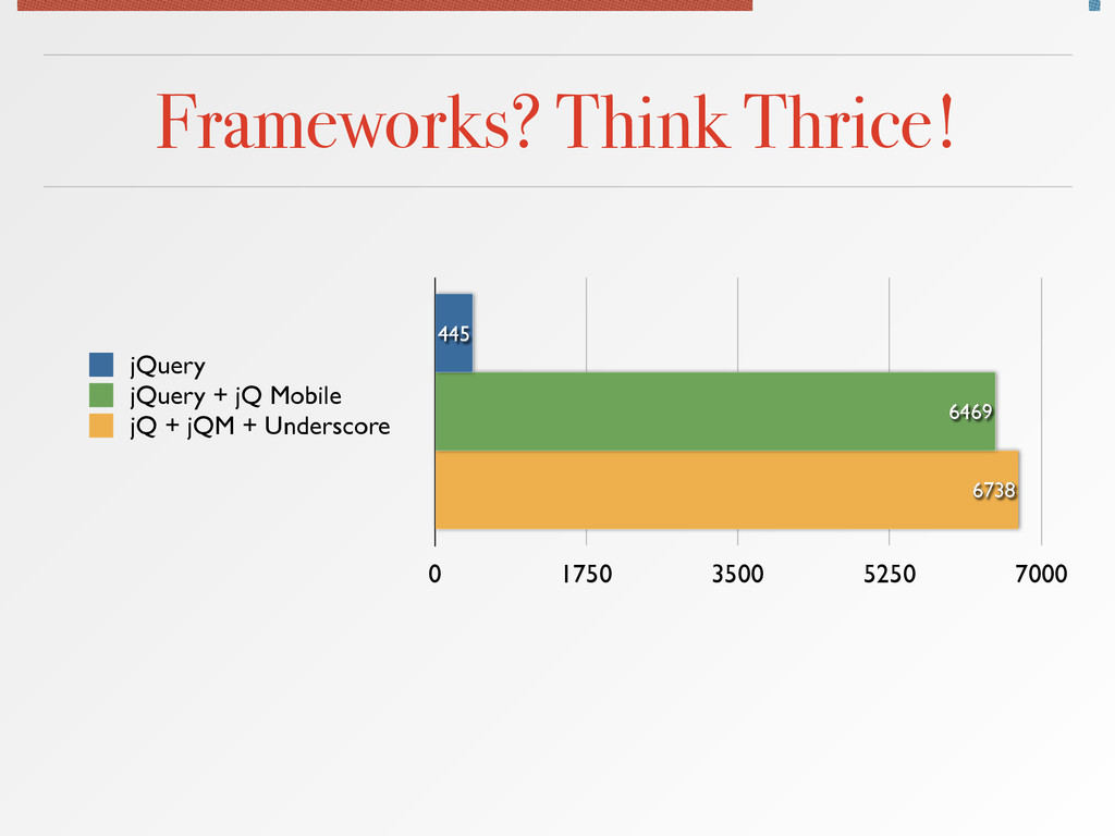 Frameworks? Think Thrice! 0 1750 3500 5250 7000...