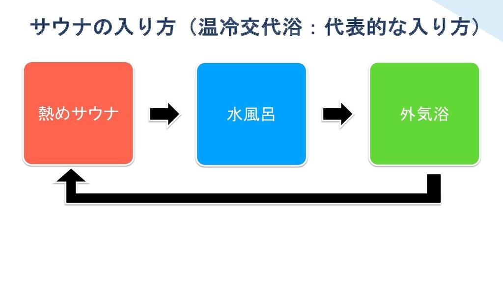 サウナの入り方(温冷交代浴:代表的な入り方) 熱めサウナ 水風呂 外気浴