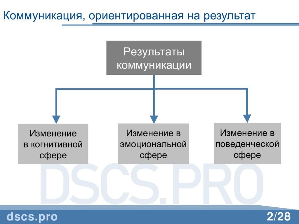 DSCS.PRO 2/28 Коммуникация, ориентированная на ...