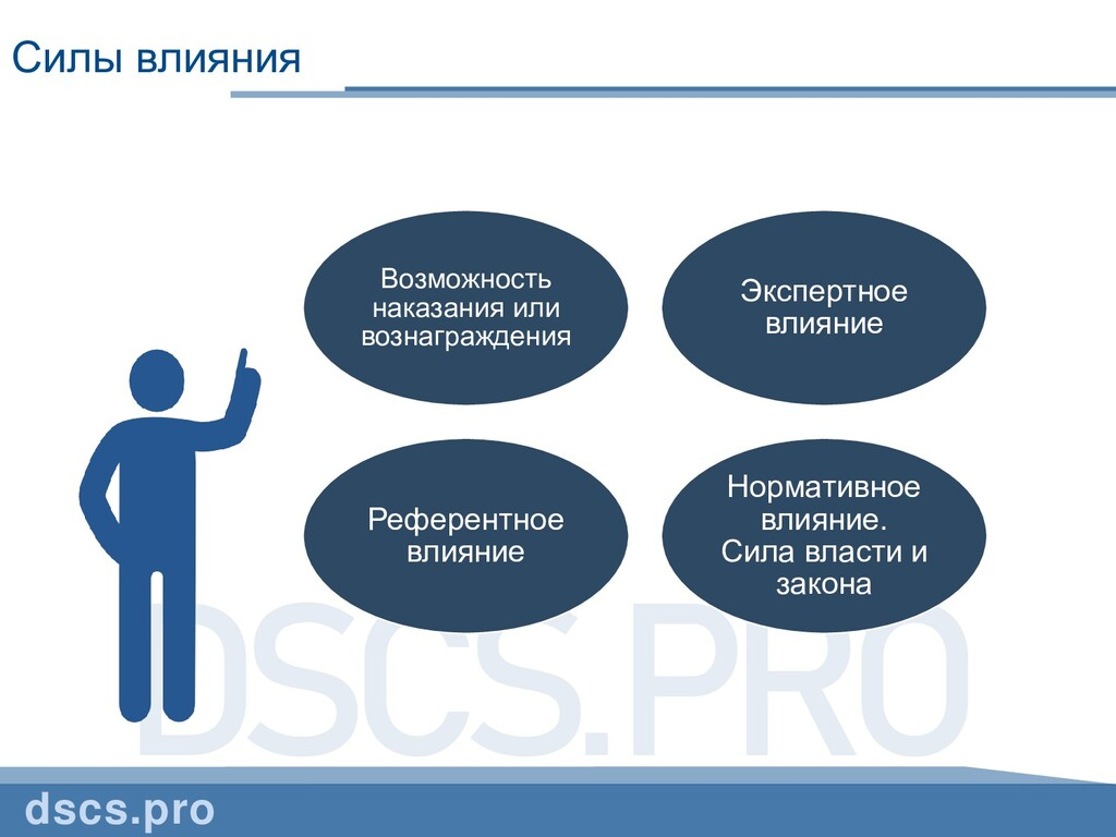 DSCS.PRO Силы влияния dscs.pro Возможность нака...