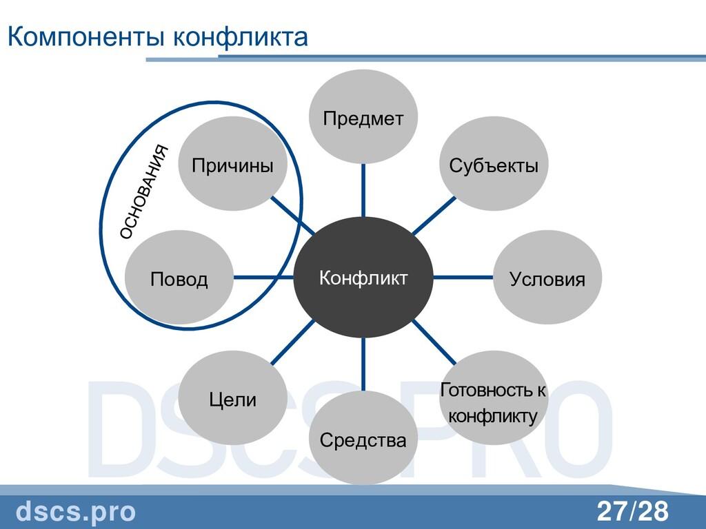 DSCS.PRO 27/28 Компоненты конфликта dscs.pro Ко...