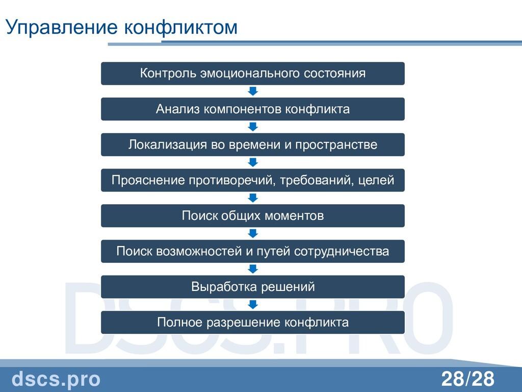 DSCS.PRO 28/28 Управление конфликтом dscs.pro К...