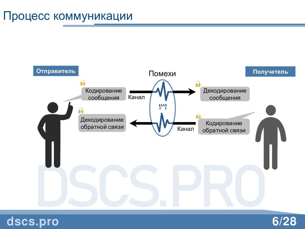 DSCS.PRO 6/28 Процесс коммуникации dscs.pro Отп...