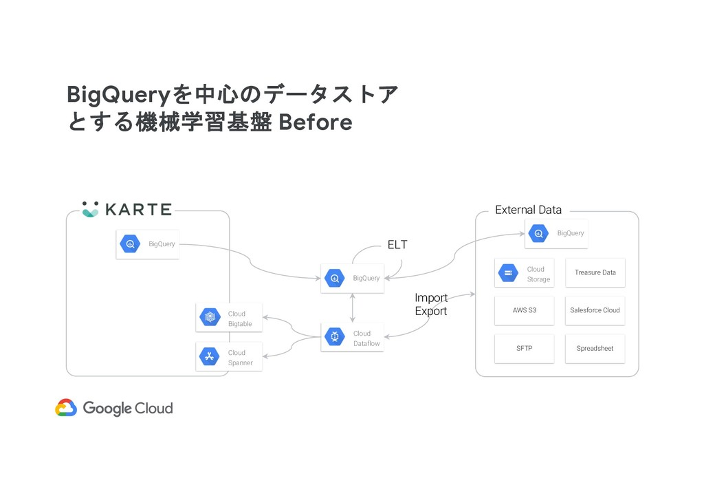 BigQueryを中心のデータストア とする機械学習基盤 Before BigQuery Cl...
