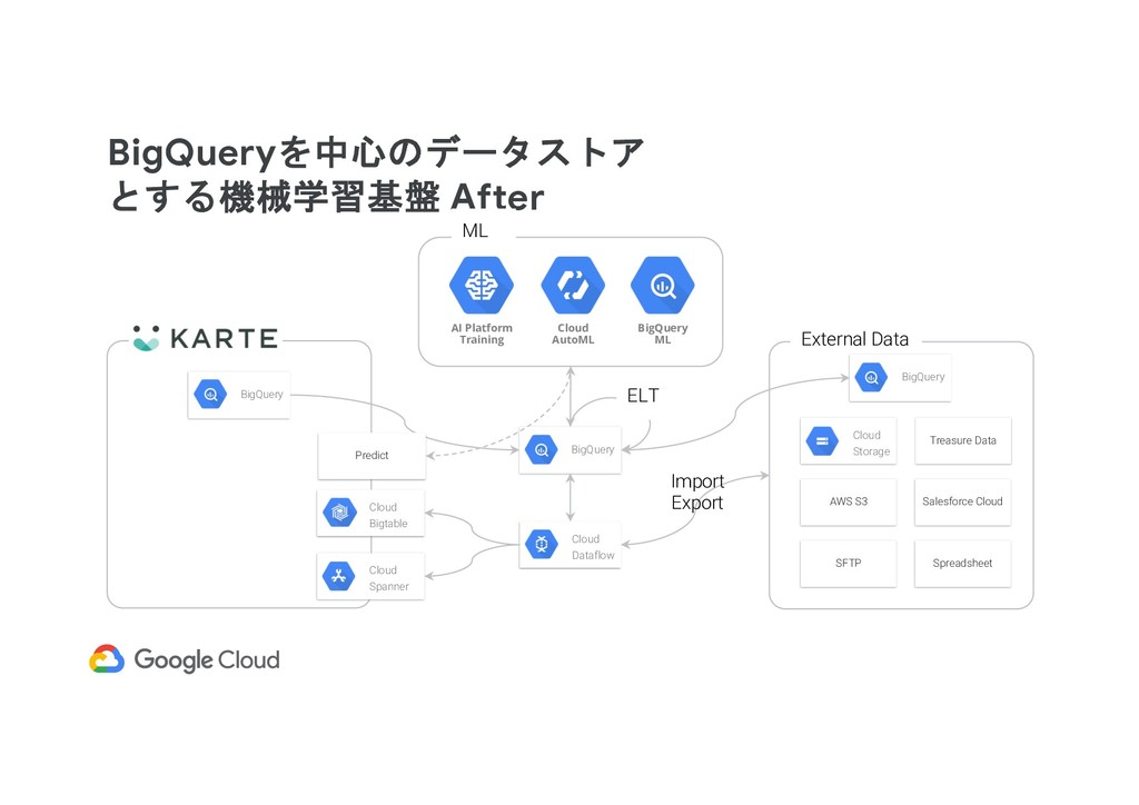 BigQueryを中心のデータストア とする機械学習基盤 After BigQuery Clo...