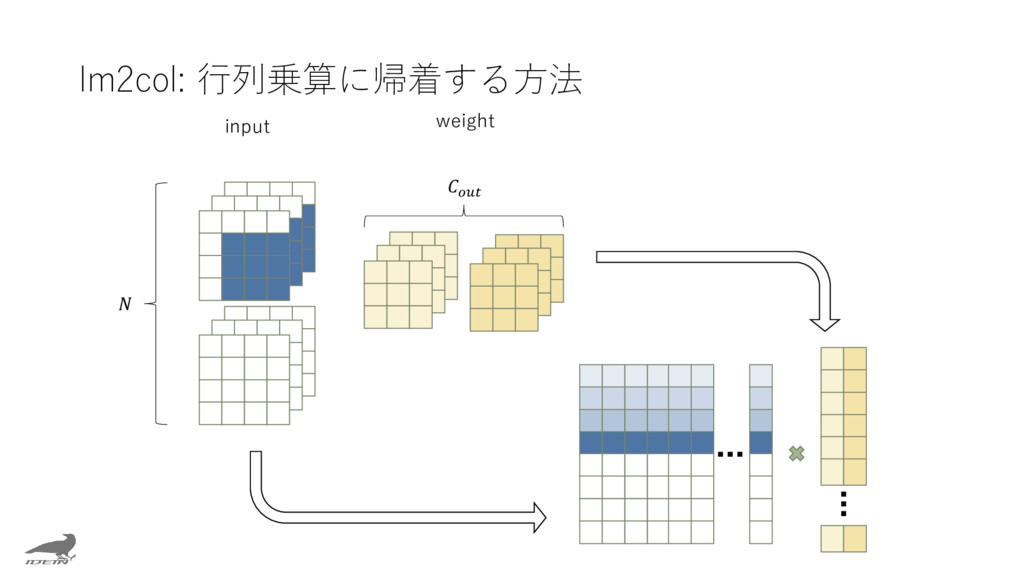 Im2col: 行列乗算に帰着する方法 input weight