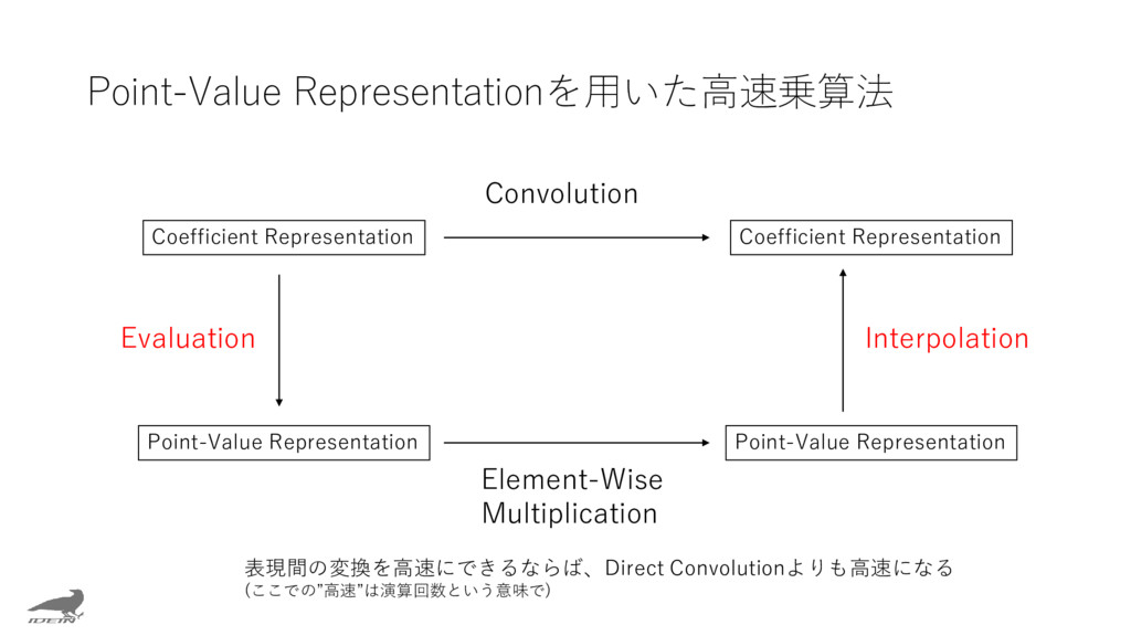 Point-Value Representationを用いた高速乗算法 Coefficient...