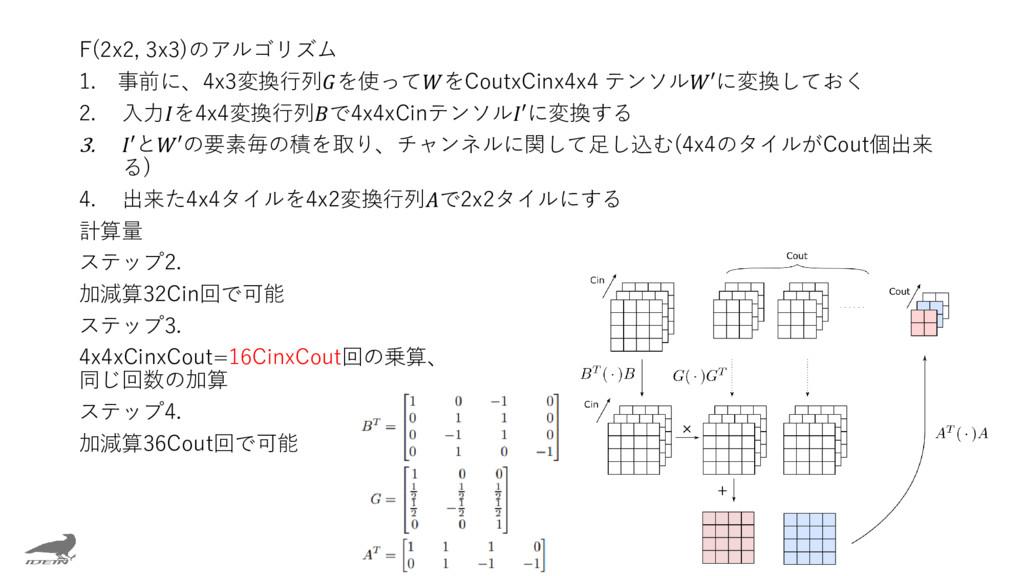 F(2x2, 3x3)のアルゴリズム 1. 事前に、4x3変換行列を使ってをCoutxCinx...