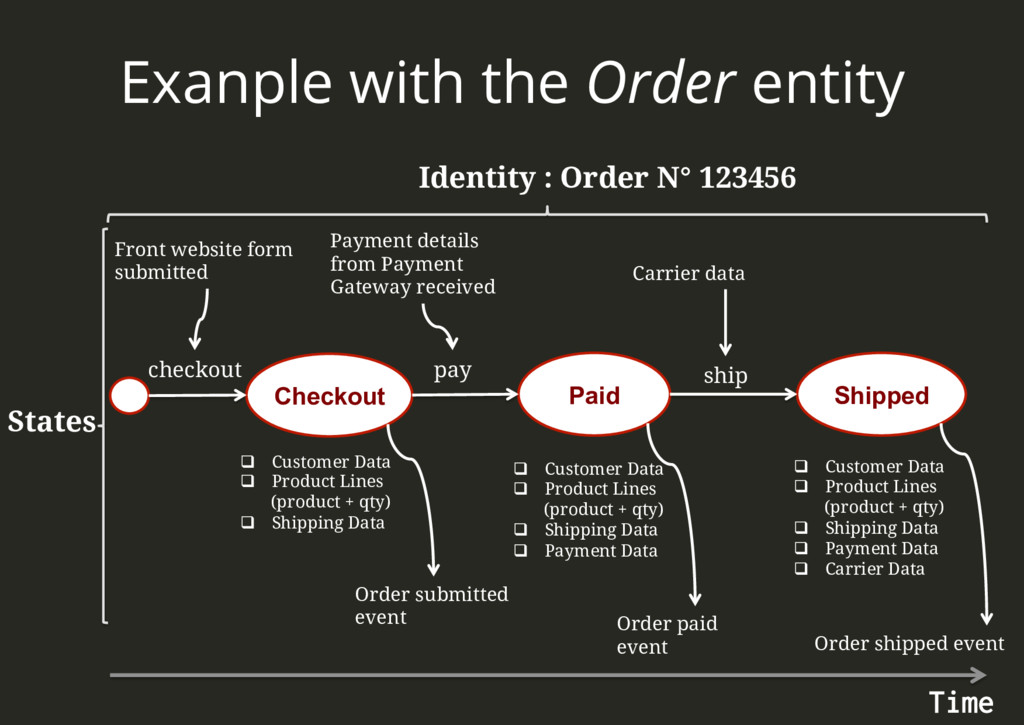 Exanple with the Order entity Identity : Order ...