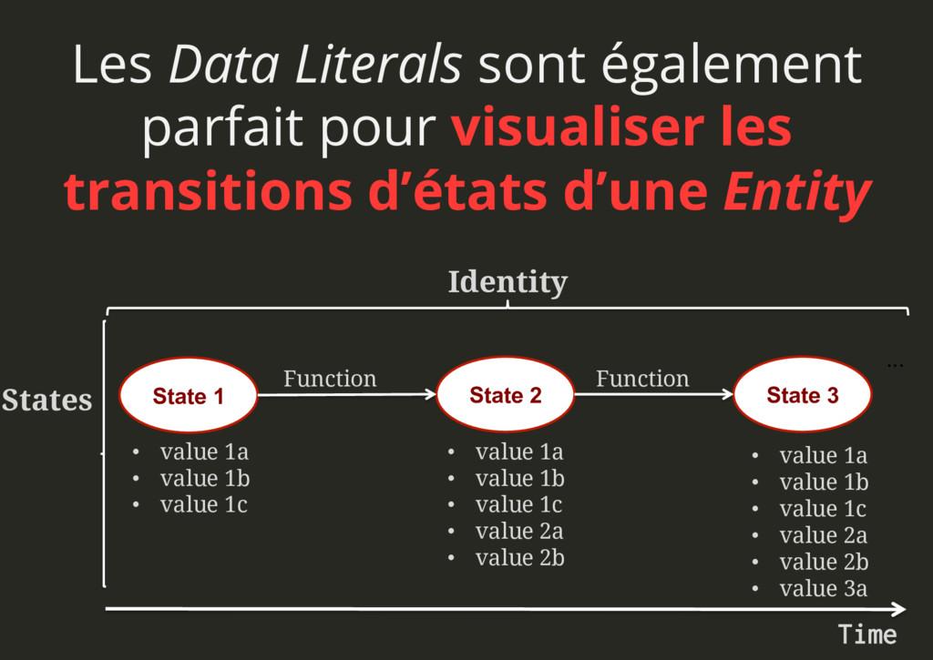 Les Data Literals sont également parfait pour v...