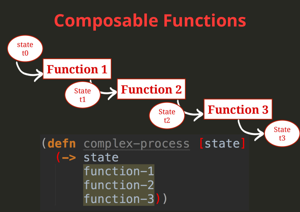 Composable Functions Function 1 Function 2 Func...