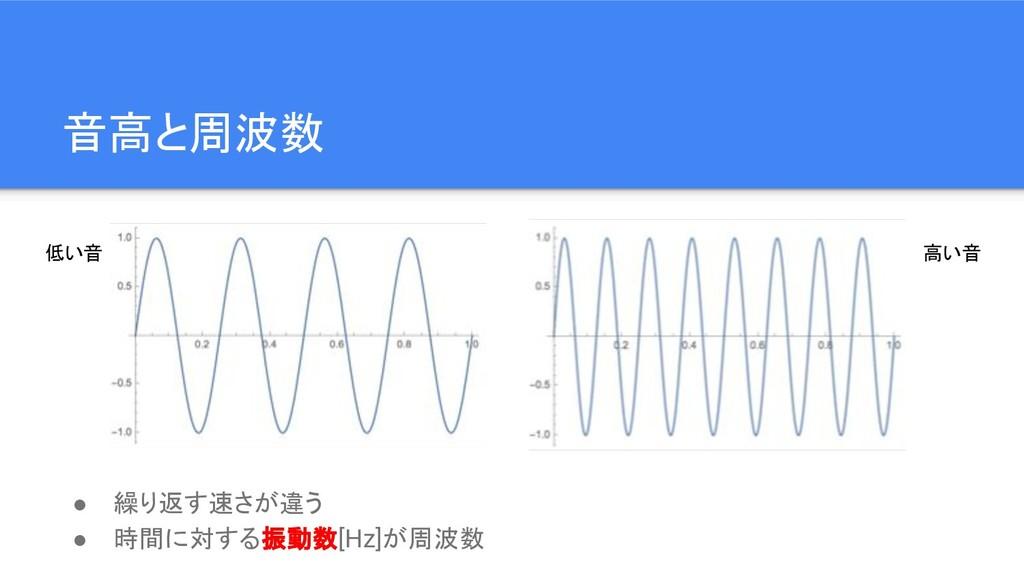 音高と周波数 ● 繰り返す速さが違う ● 時間に対する振動数[Hz]が周波数 低い音 高い音