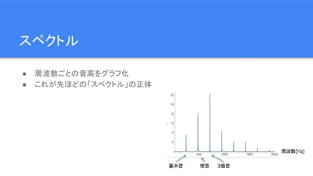 スペクトル ● 周波数ごとの音高をグラフ化 ● これが先ほどの「スペクトル」の正体