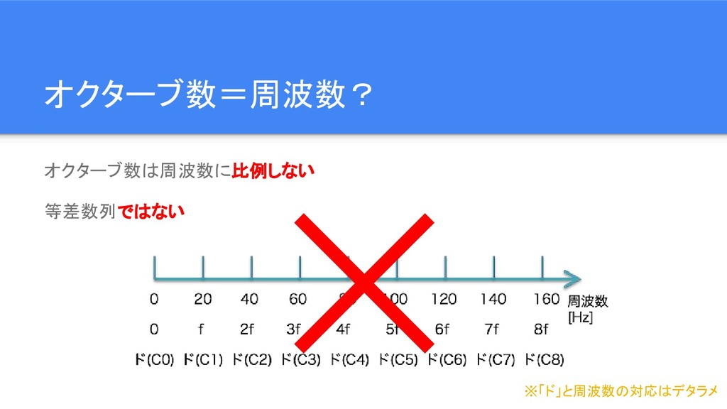 オクターブ数=周波数? オクターブ数は周波数に比例しない 等差数列ではない ※「ド」と周波数の...