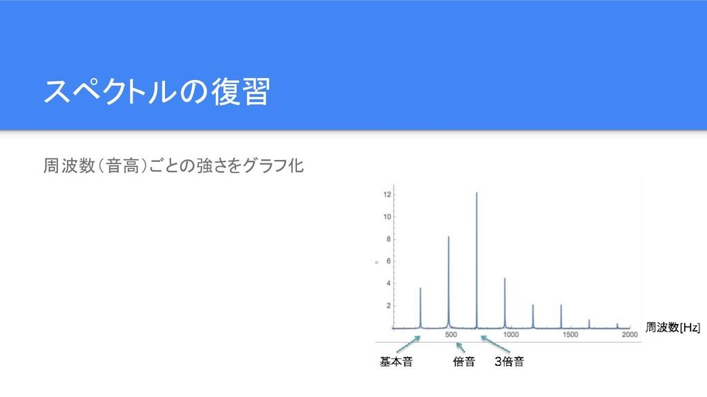 スペクトルの復習 周波数(音高)ごとの強さをグラフ化